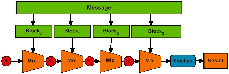 General Purpose Hash Function Algorithms - By Arash Partow ::
