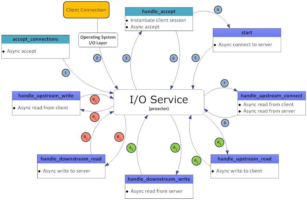 TCP Proxy State Diagram - Copyright Arash Partow