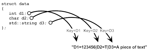 C String Toolkit Library Strtk By Arash Partow