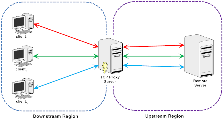 C++ TCP Proxy Server - By Arash Partow ::